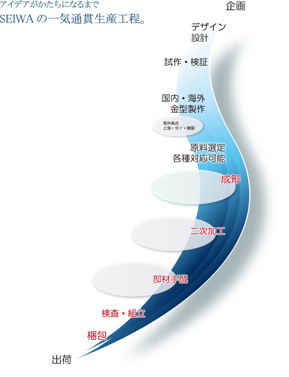 アイデアがかたちになるまで SEIWAの一気通貫生産工程。